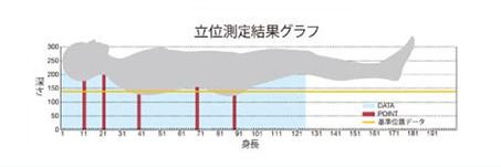 立位測定結果グラフ